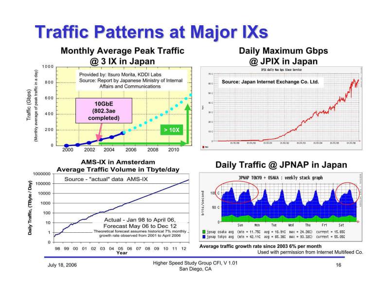 「AMS-IX」における2006年までの実測値を基に2012年までを推定した左下のグラフも地味に恐ろしい