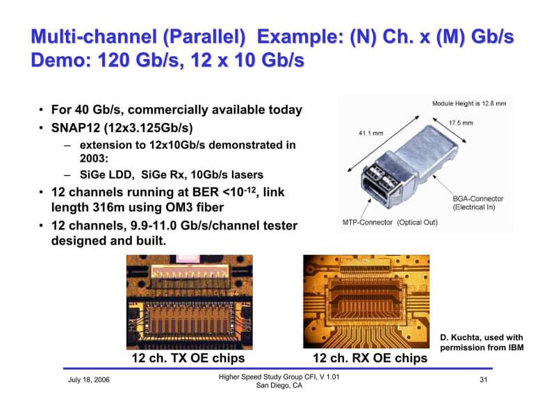 """SNAP12はReflexPhotonicsの製品で、この後75Gbpsのものも追加されている。ただ、送受信はSiGeでそれほど安価にならない点が問題か。ここまでのスライドの出典は""""<a href=""""http://www.ieee802.org/3/cfi/0706_1/CFI_01_0706.pdf"""" class=""""strong bn"""" target=""""_blank"""">Higher Speed Study Group Call-For-Interest</a>"""""""