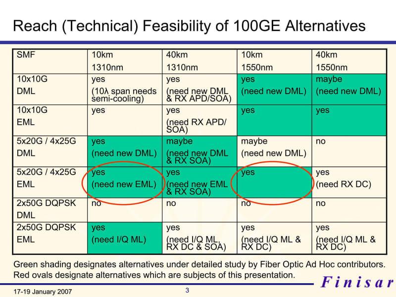 """技術的可能性をまとめたものだが、2×50Gbpsに関しては、DML(Directly Modulated Laser:直接変調レーザー)の利用はもう無理、となっていた。出典は""""<a href=""""http://www.ieee802.org/3/hssg/public/jan07/cole_01_0107.pdf"""" class=""""strong bn"""" target=""""_blank"""">Technical Feasibility of SMF & MMF 100GE Transceivers</a>"""""""