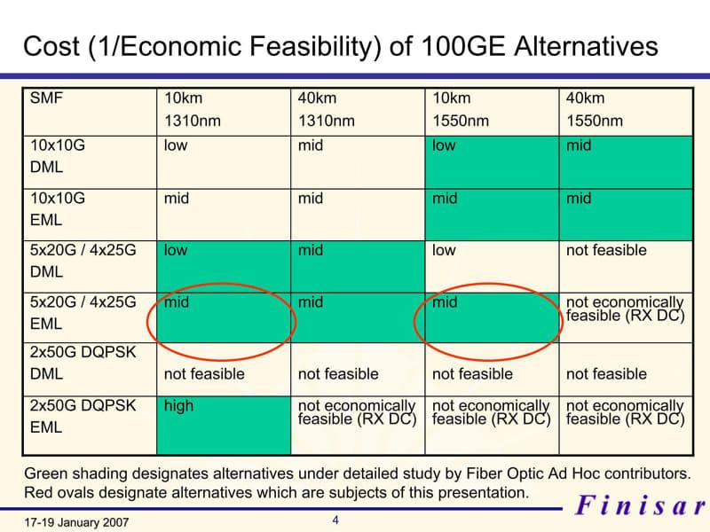 コスト面での比較はいずれもlow~midで、辛うじて2×50GbpsでEML(Electro-absorption Modulator integrated with DFB Laser:電気吸収変調レーザー)を1310nmで使うものだけが比較的マシとされた