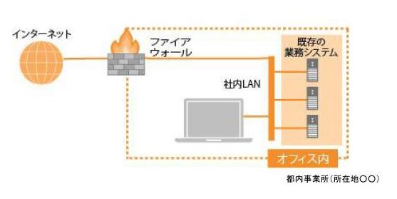 「事業継続緊急対策(テレワーク)助成金」の申請をしていた、東京しごと財団の募集要項にあったネットワーク構成図の例。会社のネットワークも現状、おおむね同じような状態だ。