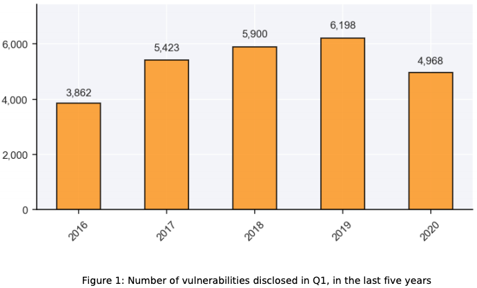 (Risk Based Security「2020 Q1 Report Vulnerability QuickView」より)