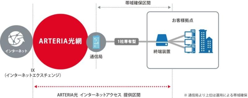 「ARTERIA光 インターネットアクセス」サービス提供イメージ(アルテリア・ネットワークス株式会社の同サービス紹介ページより)
