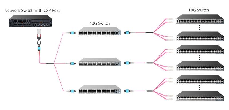 こちらはInfiniBand 12x→3×InfiniBand 4xに変換し、3つのスイッチへ接続する例