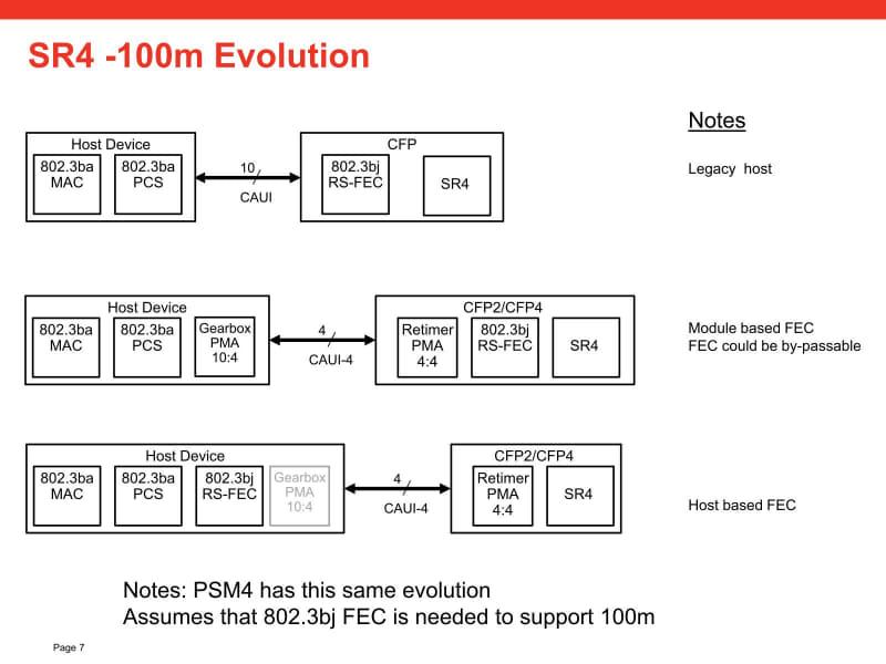 FECをホスト側に入れる場合、出力にはIEEE 802.3bjの方式を採用するため、CAUI-4と同じ4出力になり、Gearboxは不要になるということらしい