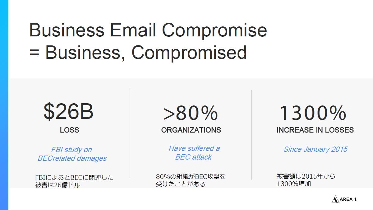 海外では多くの企業がBECの被害にあっており、現在の被害額は2015年比で13倍に及ぶ