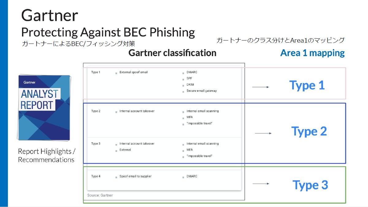 ガートナーのレポートではBECを4つに分類し、それぞれに必要な検知技術について説明している
