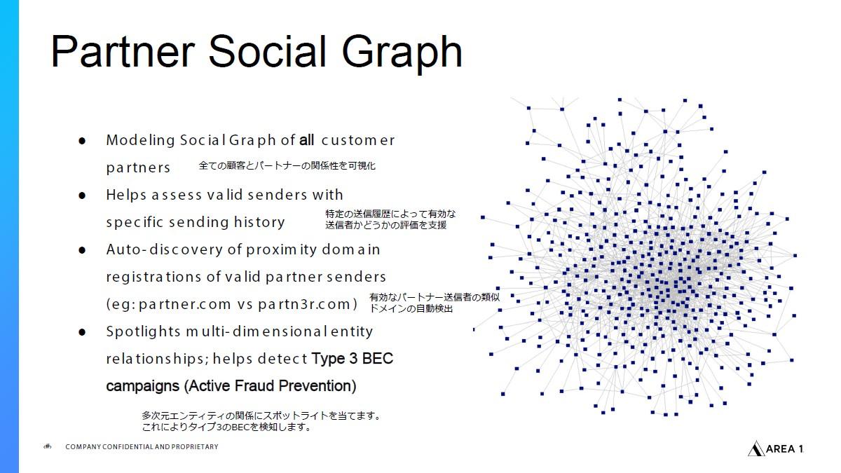 手法の一つある「Partner Social Graph」では、送信者と受信者の関係性を可視化し、受信したメールが疑わしいものかどうかを判断できる
