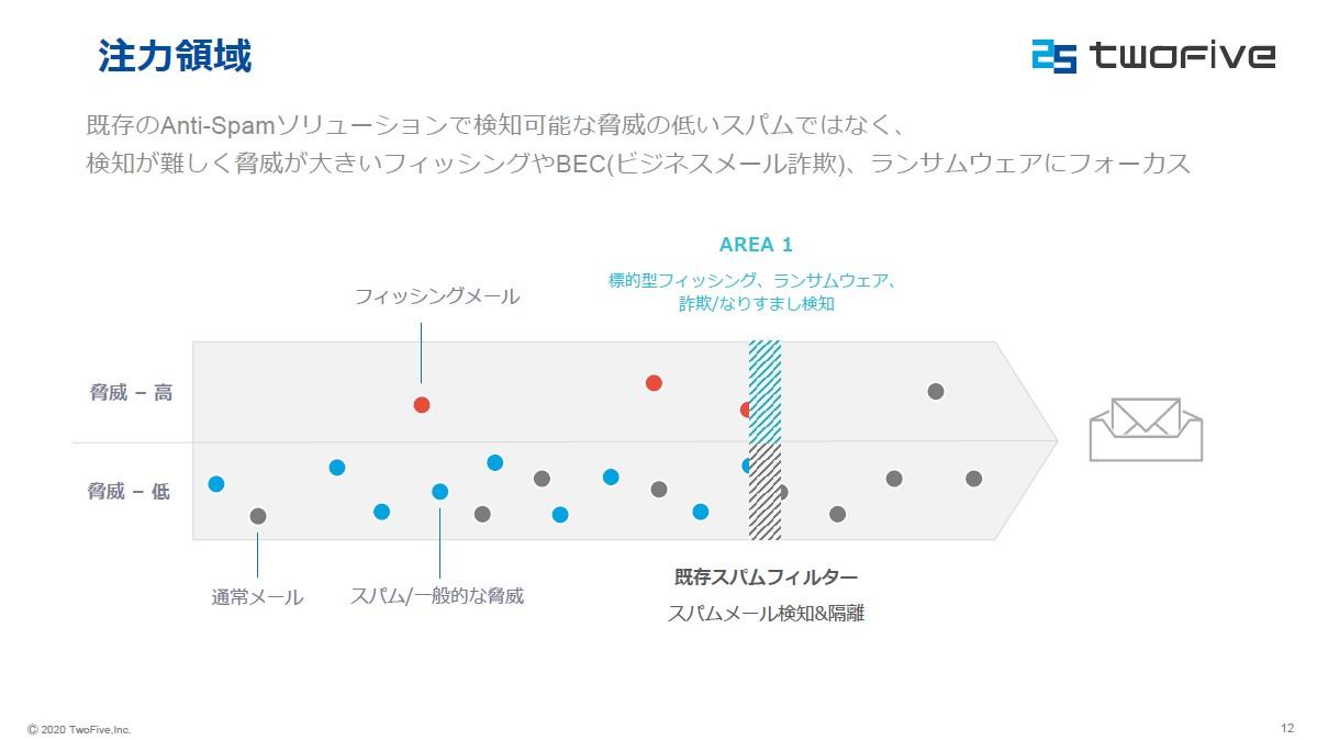 Area 1 Horizonは、シグネチャベースのソリューションでは検知が難しく、見逃ししてしまうことの多いBECをブロックする
