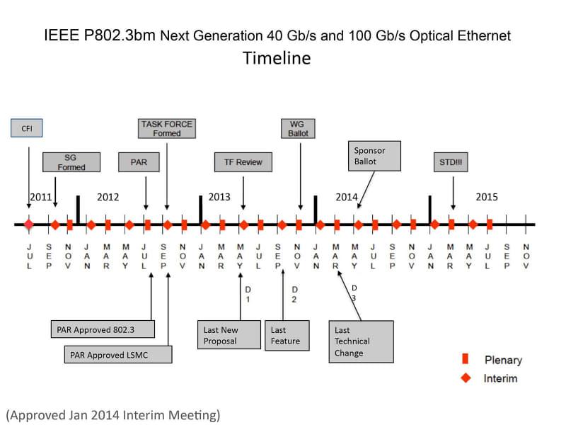 """厳密には、IEEEのBoardは2015年2月に承認したので、珍しく前倒しで標準化が完了した。出典は""""<a href=""""http://www.ieee802.org/3/bm/timeline_0114.pdf"""" class=""""strong bn"""" target=""""_blank"""">IEEE P802.3bm Next Generation 40 Gb/s and 100 Gb/s Optical Ethernet Timeline</a>"""""""