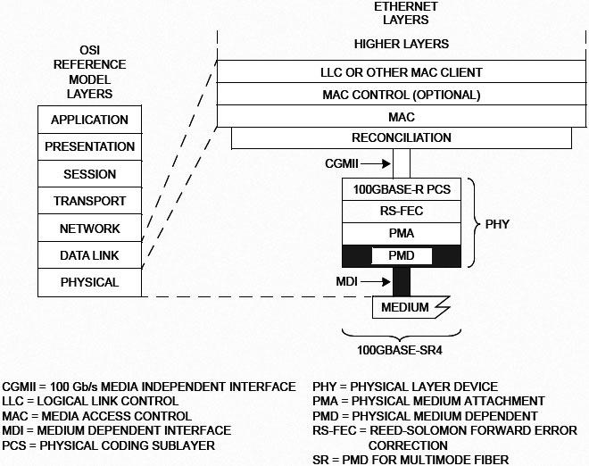 「100GBASE-SR4」のPHY。「RS-FEC」が標準で組み込まれている。出典は「IEEE 802.3-2018」のFigure 95-1