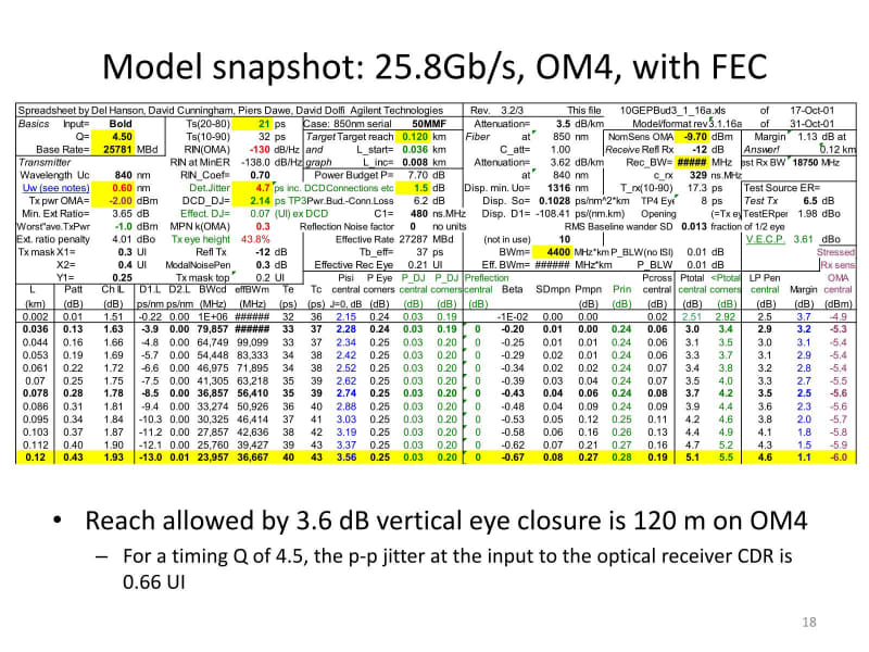 OM4でFECあり。120mまでEyeの高さ方向が3.6dB確保される