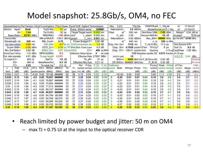 OM4でFECなしだと、ジッターとPower Budgetが50mで限界に