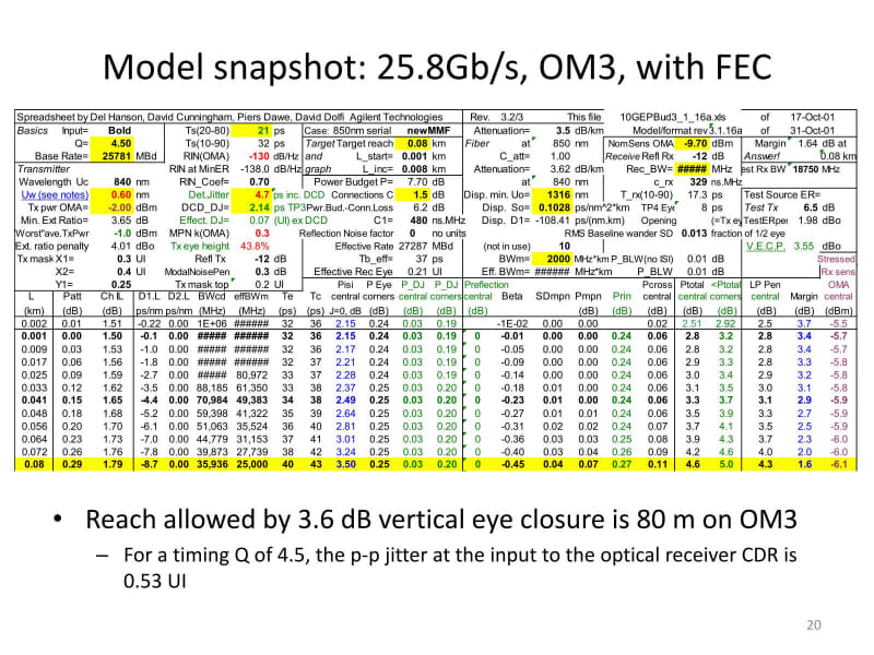 """OM3でもFECありだと、80mまでEyeが開く。出典は""""<a href=""""http://grouper.ieee.org/groups/802/3/100GNGOPTX/public/jul12/king_01b_0712_optx.pdf"""" class=""""strong bn"""" target=""""_blank"""">FEC for 100GBASE-SR4</a>"""""""