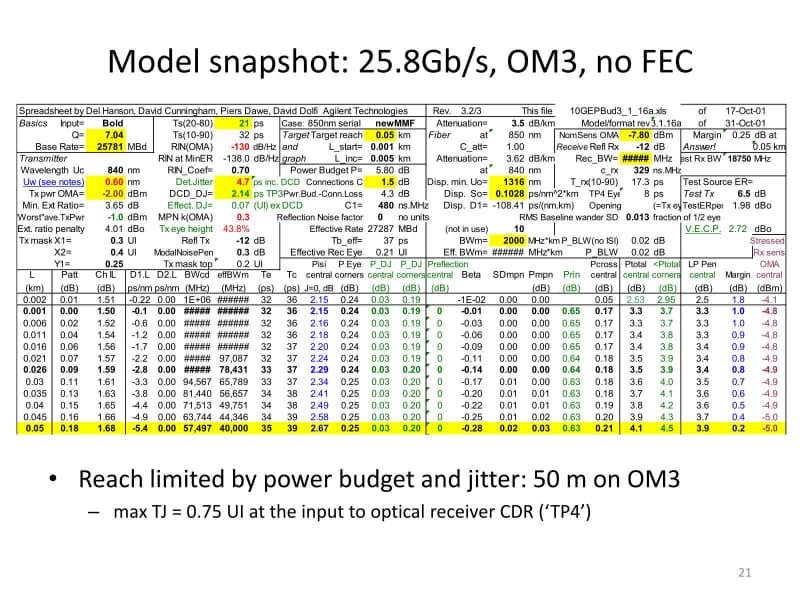 OM3、FECなし。やはりジッターとPower Budgetが50mで限界に