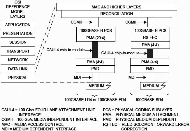Chip-to-Moduleでは、PMAのインターフェースで切るかたちとなるので、モジュールの方にはPMAとPMDのみが実装される。出典はIEEE 802.3-2018のFigure 83E-1