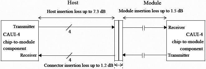 12.89GHzの信号を通した際、全体で10dBの挿入損失になることが求められており、うちコネクタが1.2dB、モジュールが1.5dBで、残りの7.3dBがチップからコネクタまでの配線での損失分となる