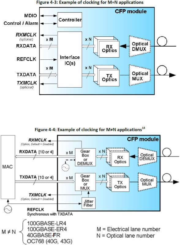 何も考えていないというか「CAUI-10」しかなかったのが実情なので、信号は10.3125Gbpsの決め打ちで、本数は40Gで4本、100Gで10本でとなっていた。出力はこれとまた別の本数で、一致しない場合はCFPモジュール内部にGearboxが入る想定だった(下側)。出典はCFP MSA Hardware Specification Revision 1.4のFigure 4-3/4-4