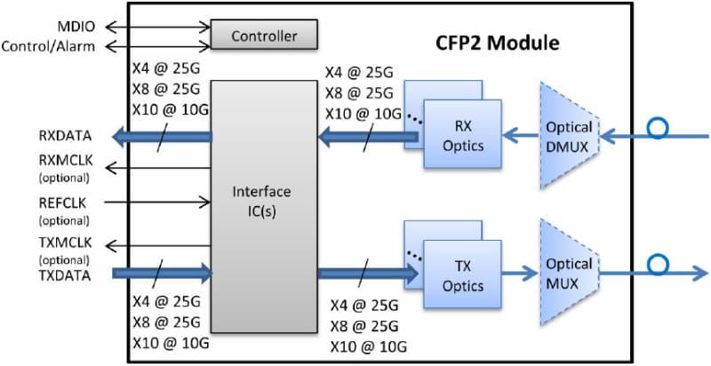 CAUI-10も引き続きサポートするというあたり、互換性を考えてのことであろうか。出典はCFP2 Hardware Specification Revision 1.0のFigure 1-1