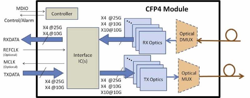 幅を狭めると、コネクタのピン数に制約が生じるため、どうしてもピン数を減らさざるを得ない。この頃になるとCAUI-10のニーズが減ってきた点も理由に挙げられよう。逆にCAUI-8はそれを必要とする200G Ethernetなどのアプリケーションの立ち上がりが遅く、現実問題としてモジュールが出てこなかった。そう考えると、CFP4で200Gを切り捨てたのも妥当だろう。出典はCFP4 Hardware Specification Revision 1.0のFigure 1-1