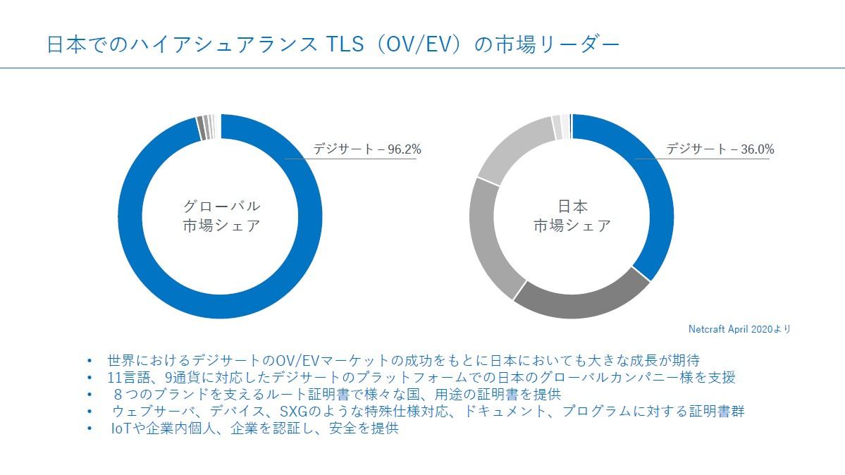 日本でのシェアは低いが今後段階的に拡大したいという
