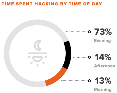 (Bugcrowd「2020 Inside the Mind of a Hacker Report」より)