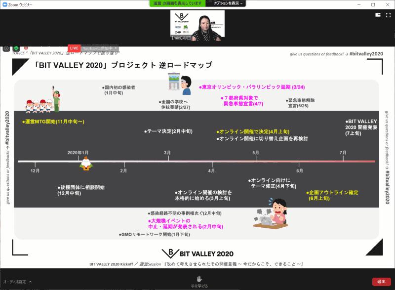 """「BIT VALLEY 2020」開催までの""""逆ロードマップ"""""""