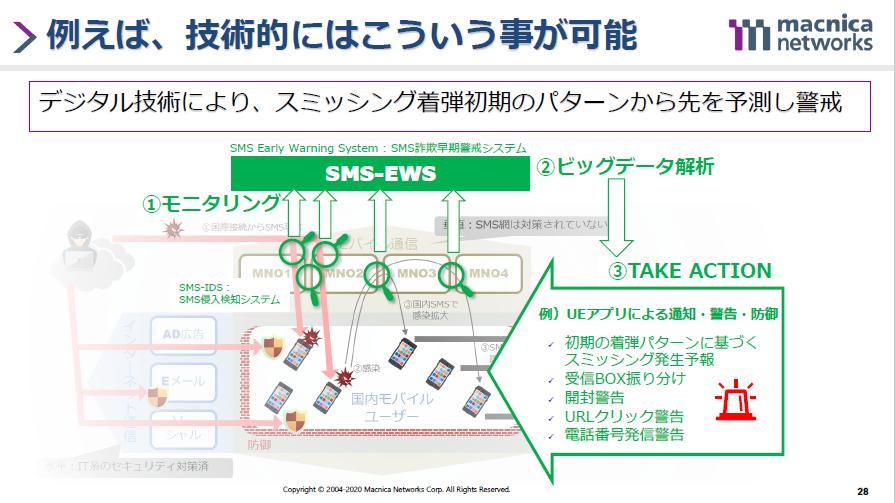 「SMS詐欺早期警戒システム」でスミッシングを防ぐ