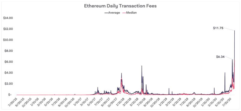 """出典:<a href=""""https://www.theblockcrypto.com/linked/76662/ethereum-fees-dex-boom"""">The Block Research</a>"""