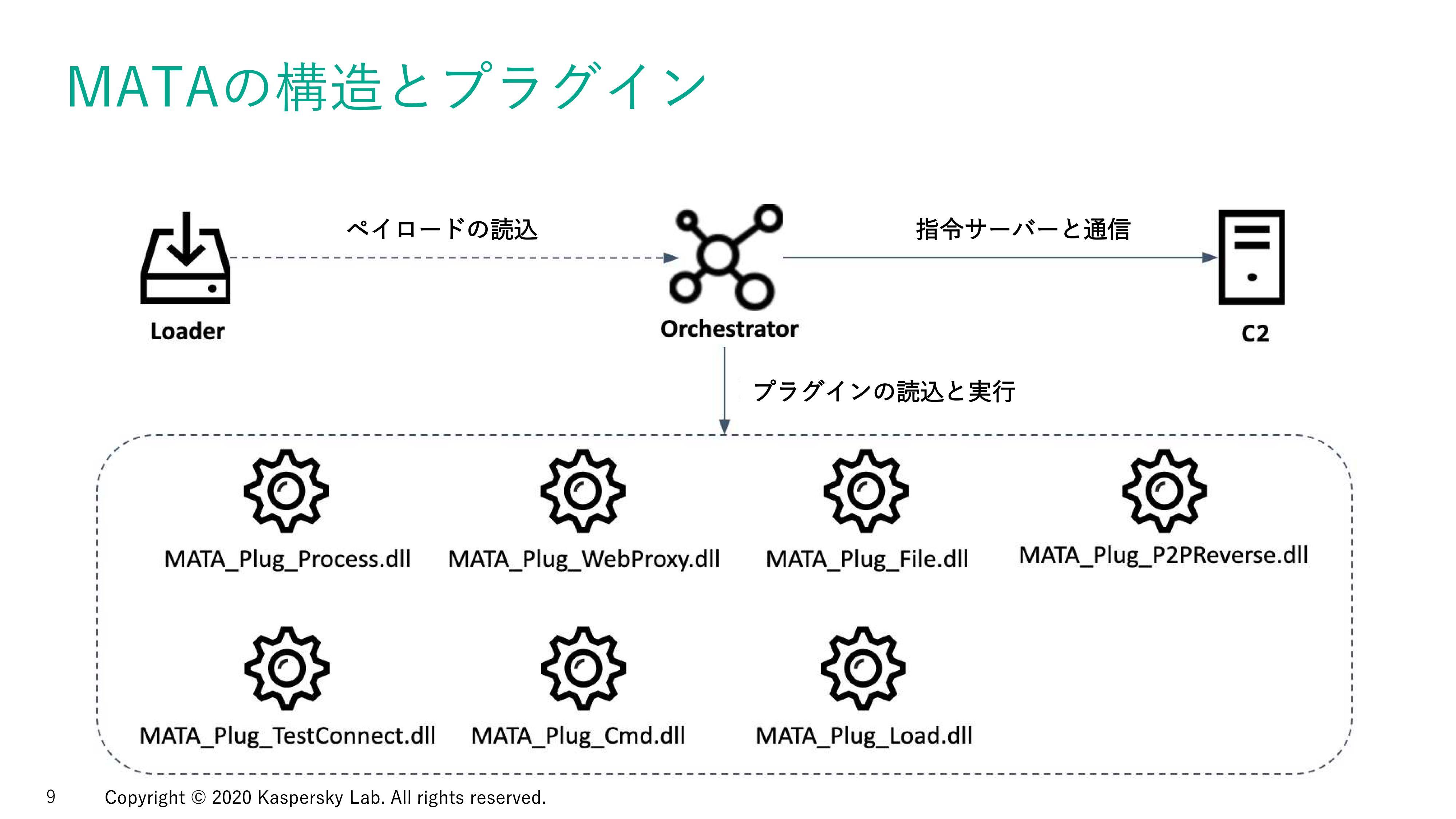 ローダーやプラグイン、オーケストレーターなどから構成される「MATAフレームワーク」