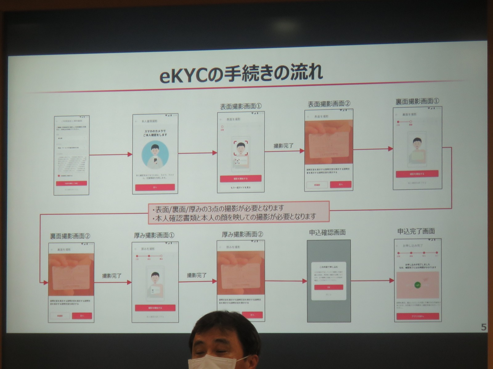 eKYCは2018年に改正された犯罪収益移転防止法に追加された「オンラインで完結する自然人の本人特定事項の確認方法」の1つで、アプリから本人画像と本人確認書類を送信するだけで良い