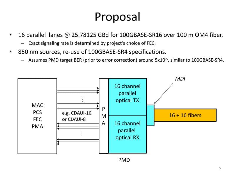 「400GBASE-SR16」のプロポーザル。シンプル極まりない構図だ