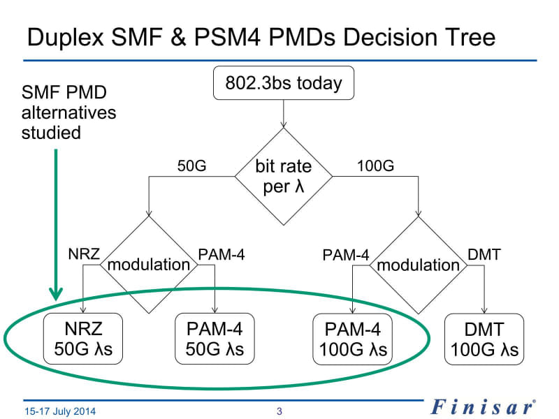 DMT(Discrete MultiTone:離散マルチトーン変調)は初期段階では検討対象になっていたが、ここではなぜか候補から除外されている。PAM-4とDMTの比較という別の発表があったためだろうか?
