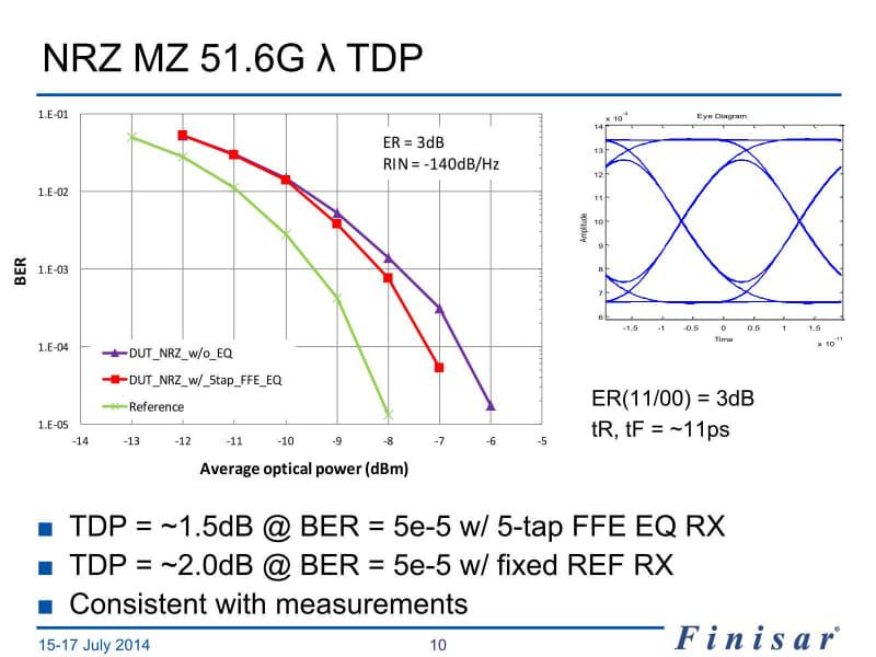 TDPはTransmitter and Dispersion Penalty(送信器・分散ペナルティ)の略。どれだけReference(黄緑)にBERを近づけられるかであるが、NRZ 51.6Gでは、同じ送信出力の場合ReferenceよりBERがおおむね1けた高い