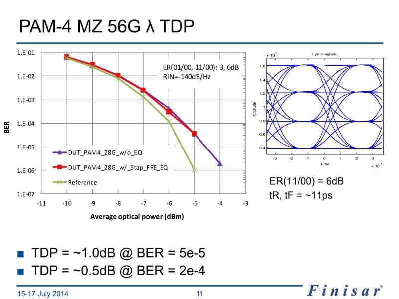 PAM-4 56Gだと、出力が大きいときのBERはやや大きめとなるが、出力が小さいとさほど差がない。FFE EQの有無で特性があまり変わらないのも面白い