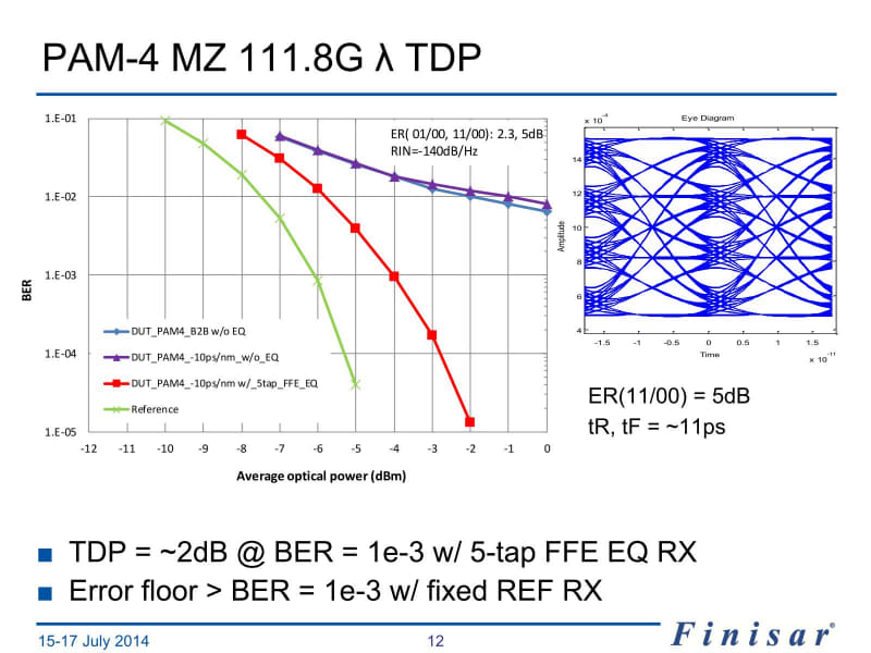 "BERがお話にならないレベル。右のEye Diagramを見ればそれも納得だろう。このスライド4点の出典は""<a href=""https://www.ieee802.org/3/bs/public/14_07/cole_3bs_01a_0714.pdf"" class=""strong bn"" target=""_blank"">400G & 4x100G SMF PMD Alternatives Study</a>"""