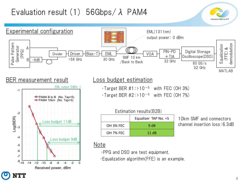 """56G PAM-4の場合。10kmの距離でも何とかBERの目標を達成できそうな結果。出典は""""<a href=""""https://www.ieee802.org/3/bs/public/14_07/sone_3bs_01_0714.pdf"""" class=""""strong bn"""" target=""""_blank"""">Issues for fair comparison of PAM4 and DMT</a>"""""""