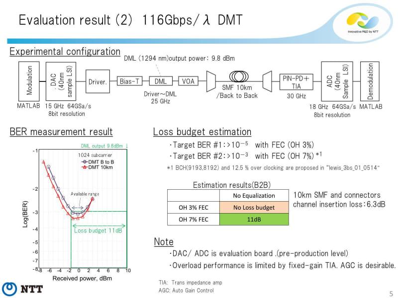 DMTだと、出力を上げるとなぜかBERが増えるという結果となっているが、それでも116G DMTでもBERの目標は達成できそうという結果となった