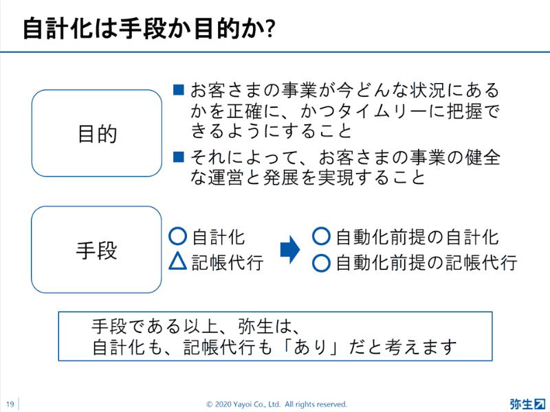 「自動化」によって、「自計化」「記帳代行」どちらにもポジティブな変化が期待される