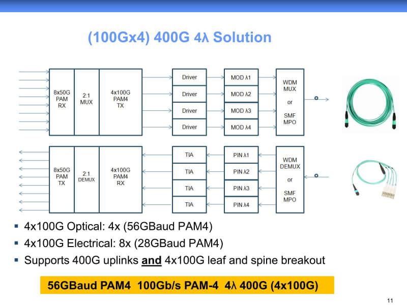 WDMを用いて同じことをしようと思えば、一度400Gbpsで受け、それをスイッチで100Gbps×4に分解する必要があるから、結果としてコストが上がる