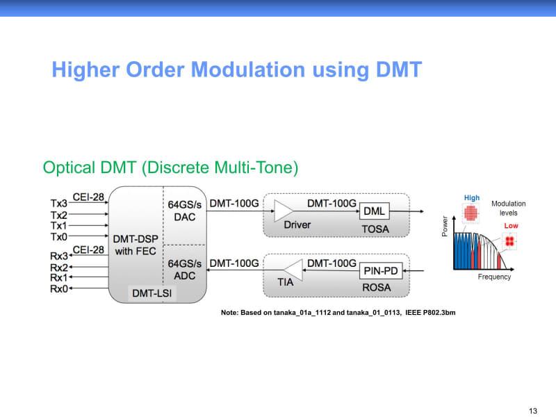 """右図がDMTの原理の説明としては分かりやすいか。出典は""""<a href=""""https://www.ieee802.org/3/bs/public/14_05/bhoja_3bs_01_0514.pdf"""" class=""""strong bn"""" target=""""_blank"""">PAM Modulation for 400G SMF</a>"""""""