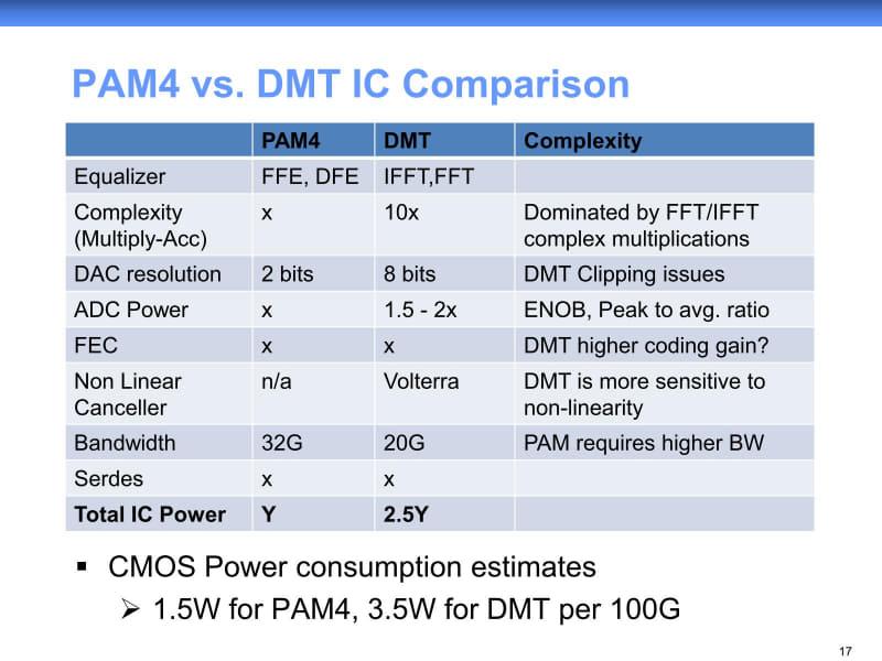 DMTでは周波数に応じて送るデータ量を変化させる関係でFFT/IFFTが必要であり、これが馬鹿にならないと判断された模様だ