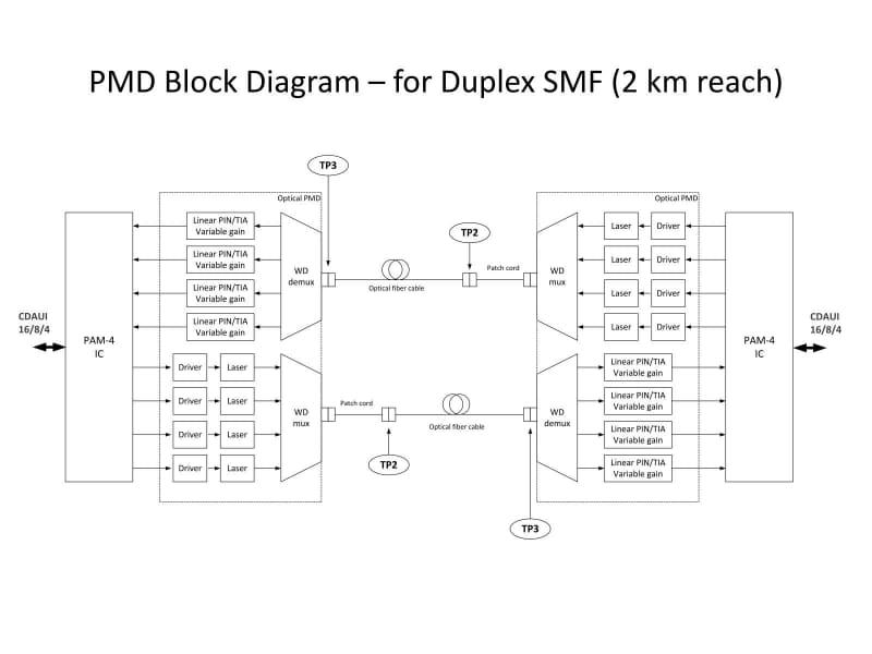 """御覧の通り56GのPAM-4を、さらにWDMで1本のファイバーに通す仕組み。PAM-4までの部分は400GBASE-DR4に近い構成だった。出典は""""<a href=""""https://www.ieee802.org/3/bs/public/14_11/mason_3bs_01a_1114.pdf"""" class=""""strong bn"""" target=""""_blank"""">Proposal for 400GE Optical PMD for 2km SMF Objective based on 4 x 100G PAM4</a>"""""""