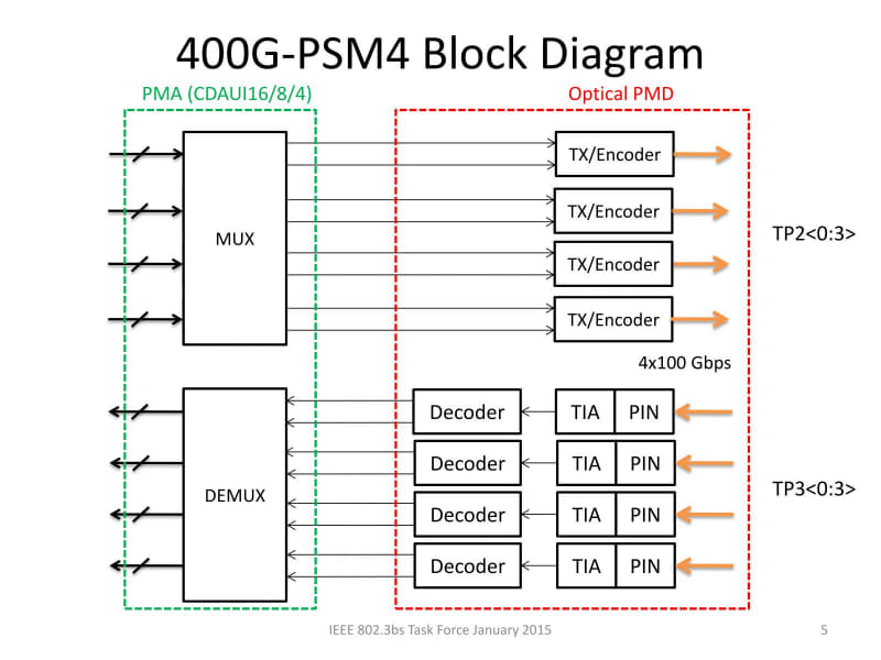 """100G×4のPSM-4構成で送受信を行うという「400GBASE-DR4」そのものの提案。出典は""""<a href=""""https://www.ieee802.org/3/bs/public/15_01/welch_3bs_01a_0115.pdf"""" class=""""strong bn"""" target=""""_blank"""">400G-PSM4: A Proposal for the 500m Objective using 100 Gbps per Lane Signaling</a>"""""""