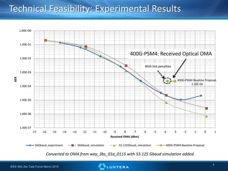 これは56G PAM-4のみ実験で測定を行い、それとシミュレーション結果から提案仕様を満たせる、としているもの