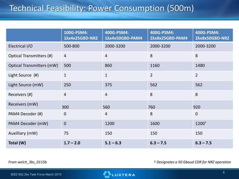 消費電力の推定。なんとなく全体的に1λ×4x50GBD-PAM4の数字が甘い気がする