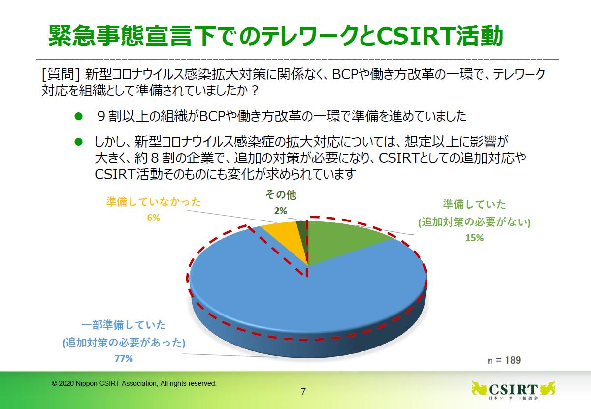 テレワーク対応を組織としてやっていたのは9割だが、追加対策なしで済んだのはわずか15%、8割近くが何らかの追加対策が必要だった