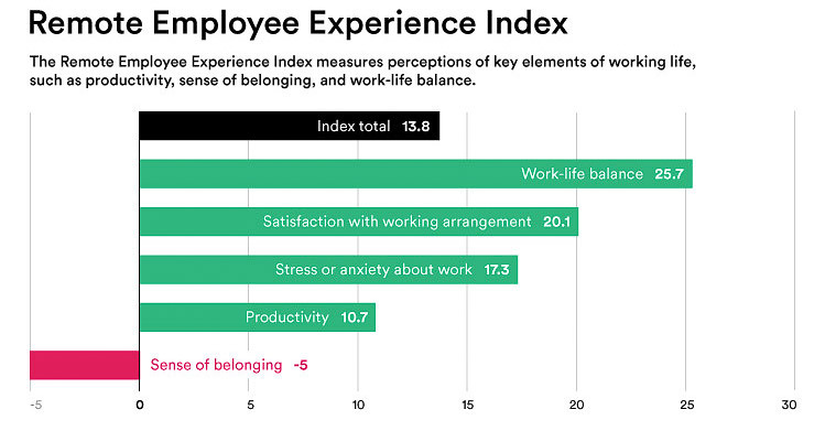 Slackが発表した「Remote Employee Experience Index」