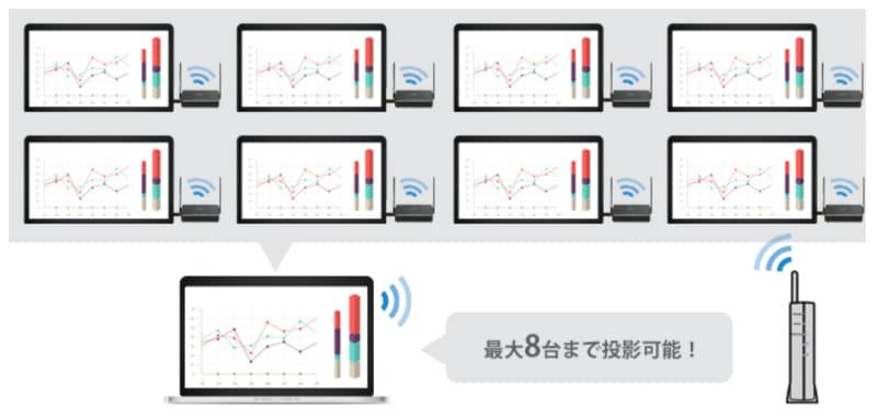 1台の端末画面を最大8台のテレビに投影(ProCast機能)