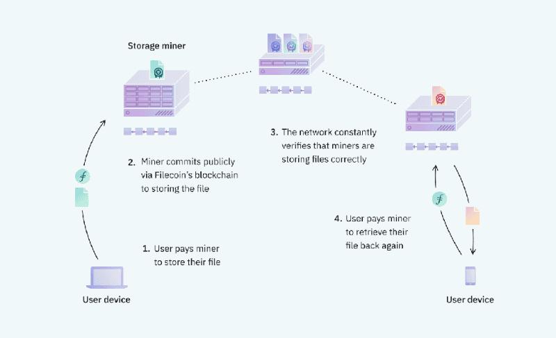 Filecoinの仕組み